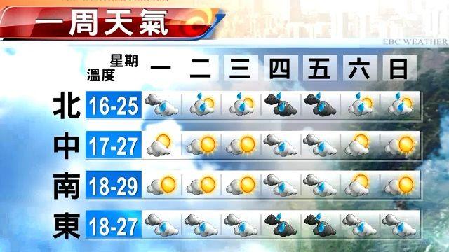 【2015/12/07】今晨涼冷 白天雨緩 中南晴 深夜基宜雨增