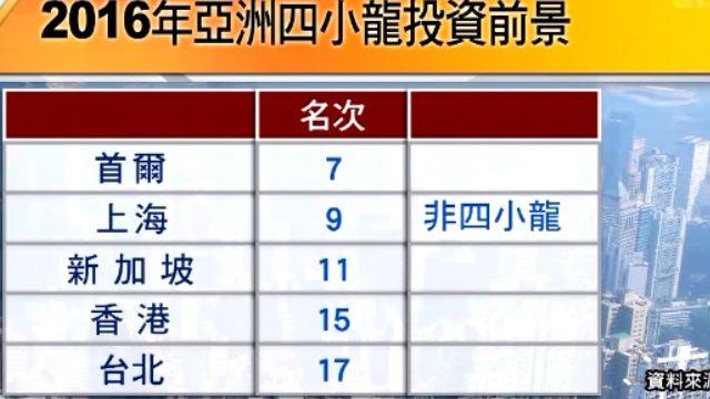 台北房地產投資前景 輸首爾、星、港