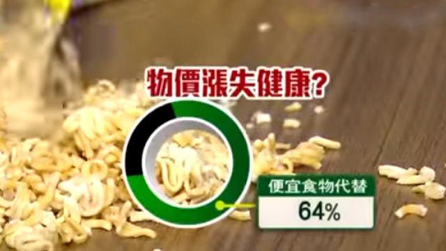 台灣恐成貧窮國?飲食花費月增2520元