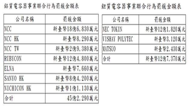 10家電容器大廠涉壟斷 重罰57.9億元