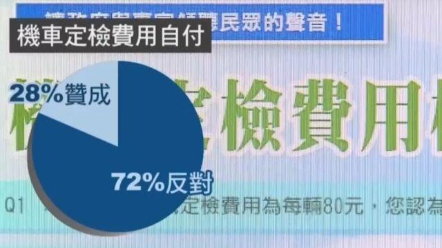 機車排氣檢驗費擬自付 逾7成民眾反對
