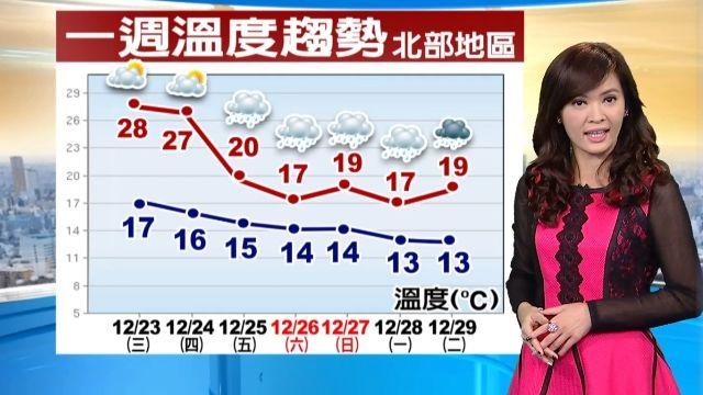 【2015/12/23】今仍暖熱 周五降溫轉冷