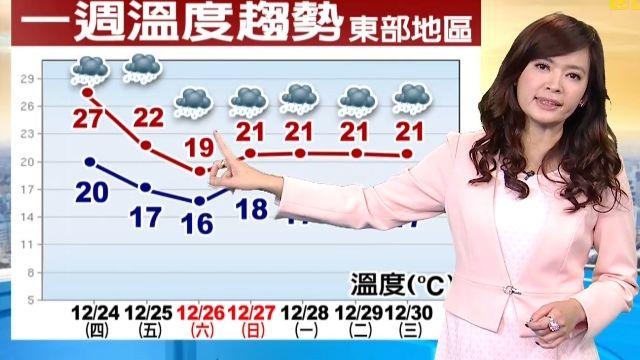 今白天晴暖 耶誕夜北台灣變天轉濕涼