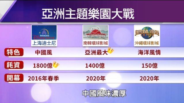 主題樂園決戰亞洲! 中、日、韓樂園PK!