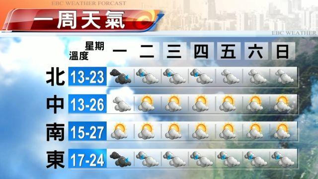 【2015/12/28】今北東雨緩溫降 中南部溫差大