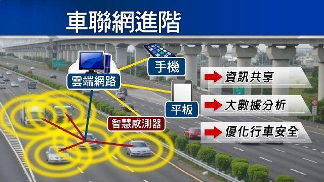 車展秀「車聯網」科技!車與車互相連通