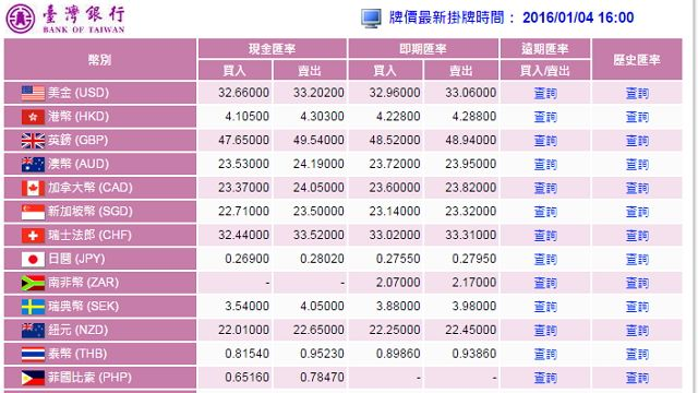 台幣貶破33.2元新低 挑戰彭淮南防線
