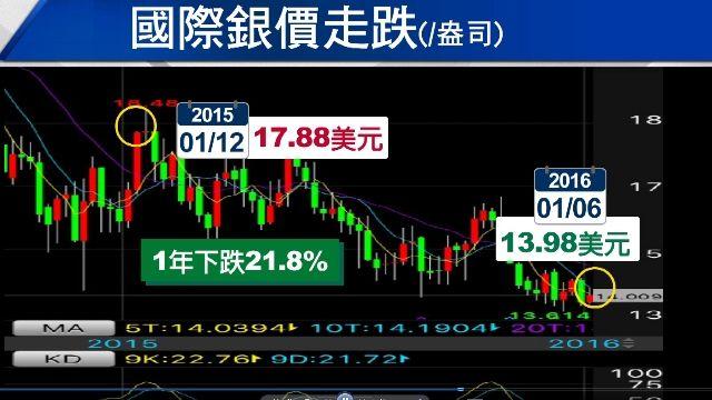 陸股跌7%提前休市 台股盤中重挫217點