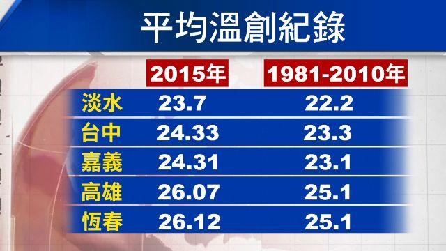 春雷變冬雷 四季變三季?未來台灣恐「沒有冬天」