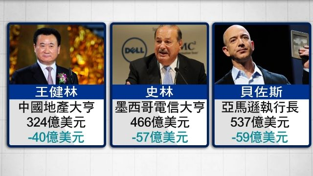 新年首周股市慘 400大富豪蒸發6.5兆