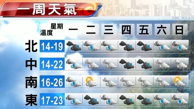 水氣多 本周都是降雨天數
