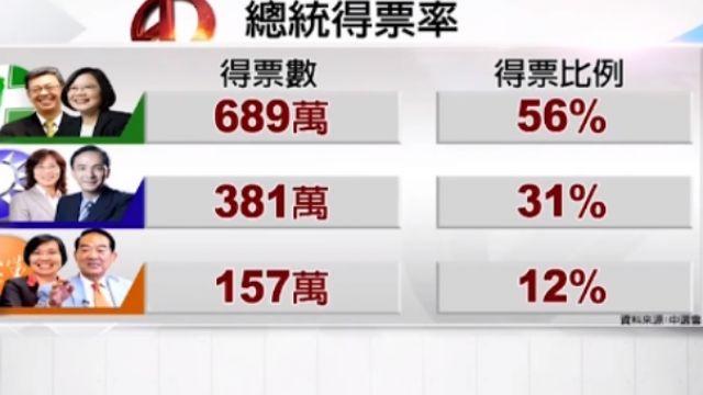 蔡英文奪56%選票 獲得689萬票
