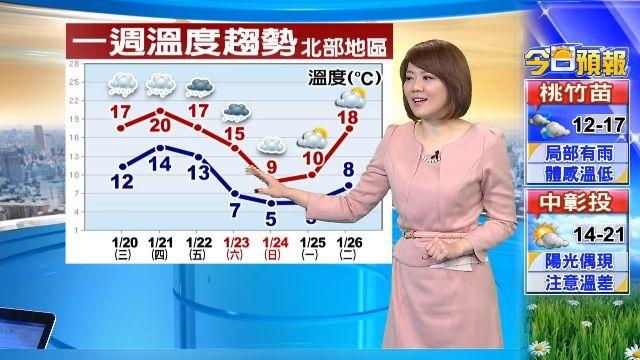 【2016/01/20】首波寒流好威 周日一最低溫下探5度