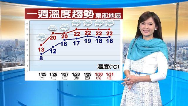 【2016/01/25】44年來最低溫紀錄 昨清晨台北4.0度