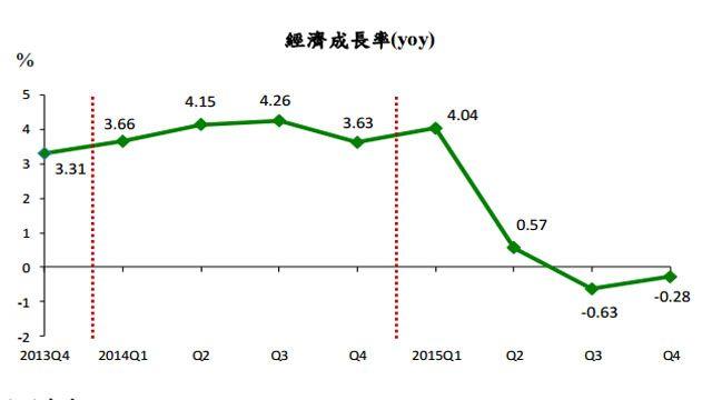 保1破功!去年GDP下修至0.85%