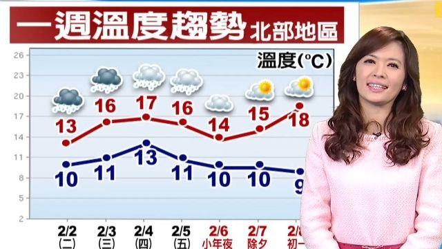 【2016/02/02】強烈冷氣團影響 又濕又冷到周三