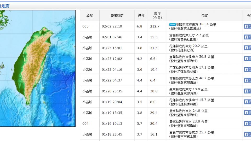 22:19發生6.8強震 氣象局:恐有餘震