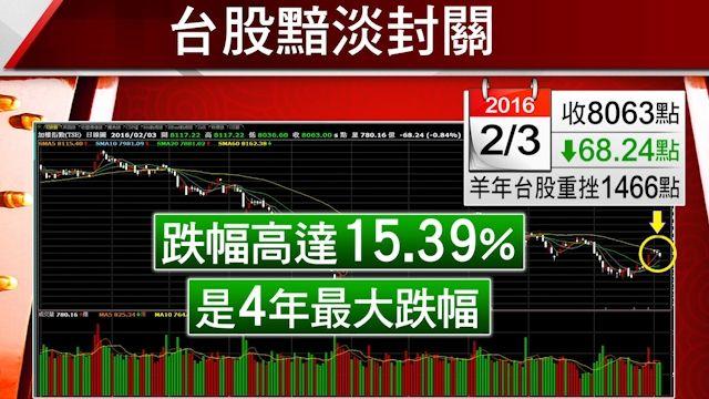台股封關羊年重挫15%!股民平均賠40萬
