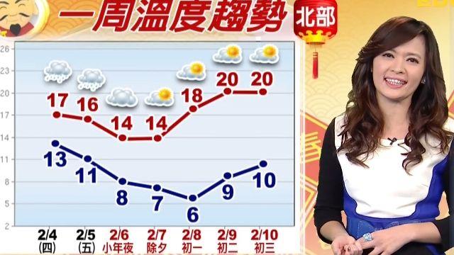 【2016/02/04】寒流陪過年 小年夜到初二 天氣乾冷 最低6度