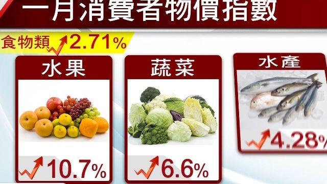 物價漲翻! 1月CPI0.81%創14個月新高
