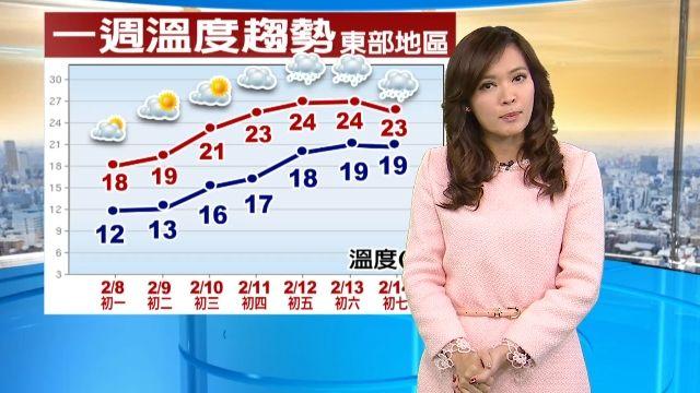 今初一白天回溫快!注意溫差大12-14度