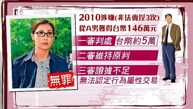 拍過「許浚」 演員成賢娥賣淫案逆轉無罪