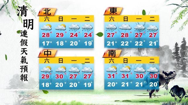 【2016/04/02】陽光露臉北28南31度 早晚涼帶薄外套