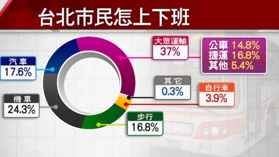 不如預期! 台北市民大眾運輸通勤僅37%