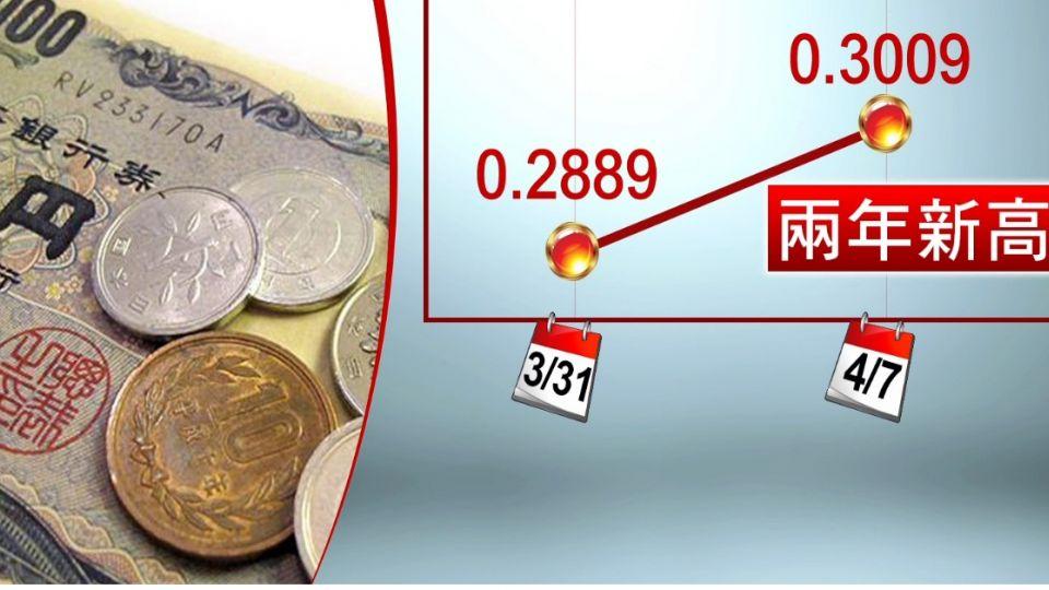 哈日族哭哭! 日圓兌台幣創新高升破0.3元