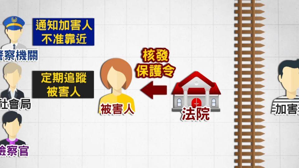 家暴事件頻傳 「無形」保護令難保命