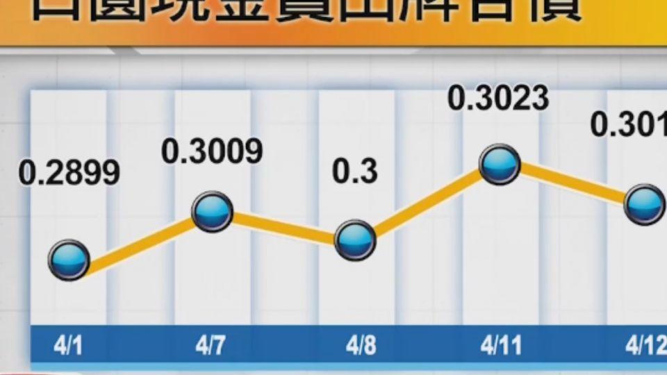 哈日族荷包縮水! 換10萬日圓多花兩千台幣