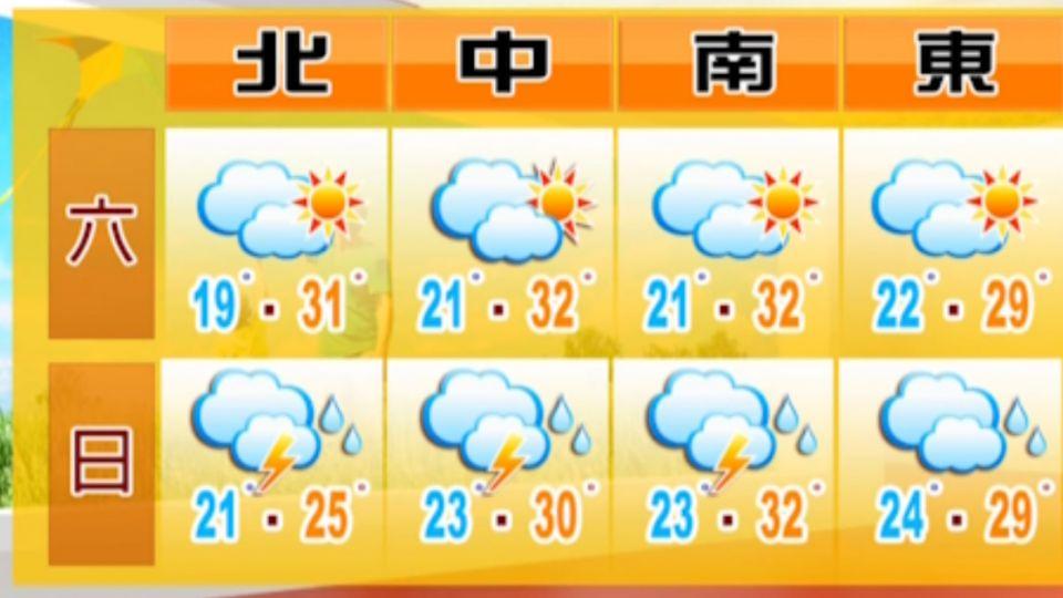 【2016/04/16】北部今高溫31度 明後天鋒面影響有雷雨