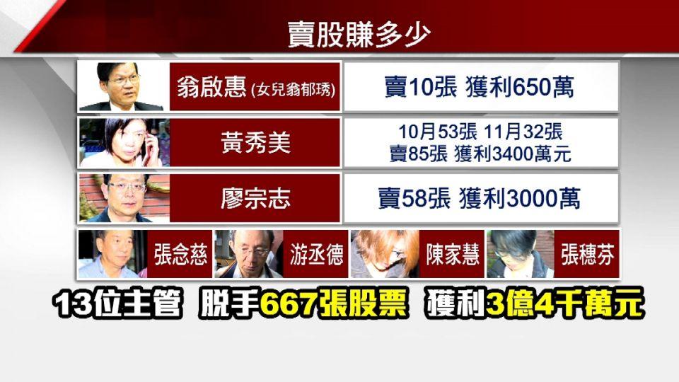 檢調追查「浩鼎內線交易」 董事長100萬交保