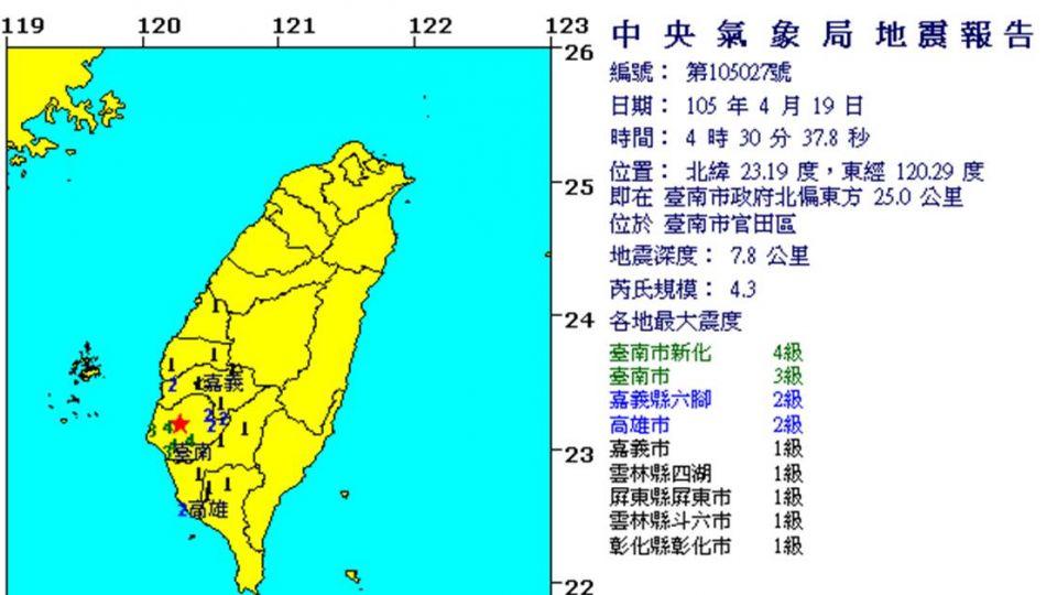 地牛在移動!清晨台中、台南地震 相隔僅15分鐘