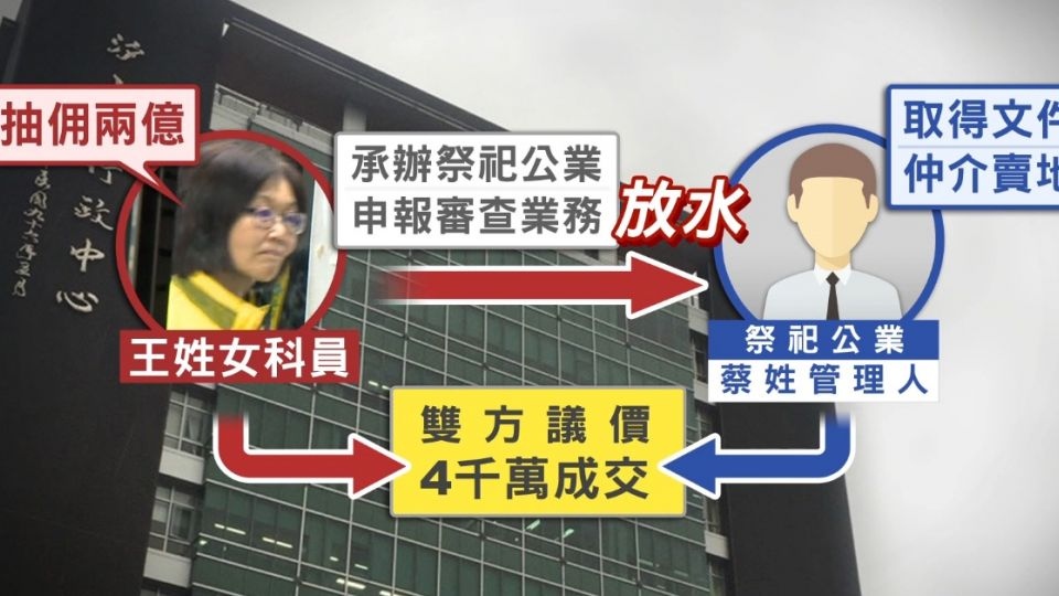 「女版雷老虎」科員昔揪市長行賄 索賄2億被訴