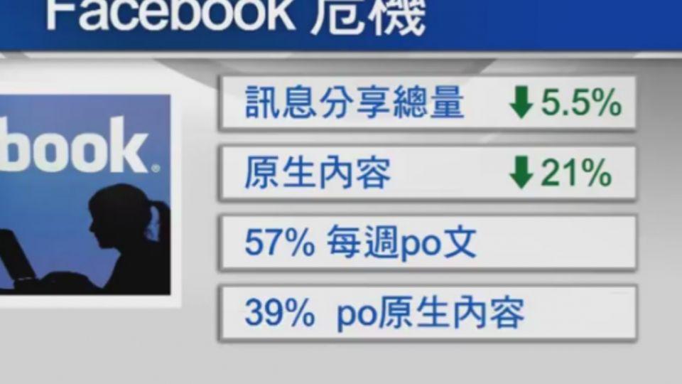 你多久沒PO文?「原生文本少」成臉書大危機