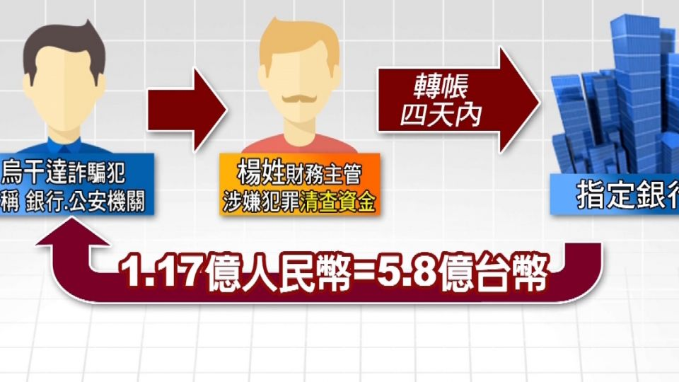 陸搗「史上4最」電信詐騙案!首腦又是台灣人