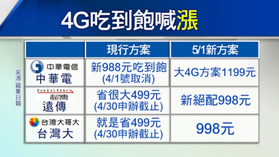 4G低價吃到飽月底退場 消基會批:變相漲價