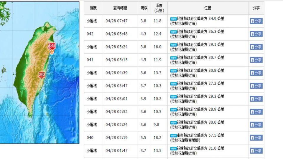 一夜25震!專家:台灣恐進入地震活躍期