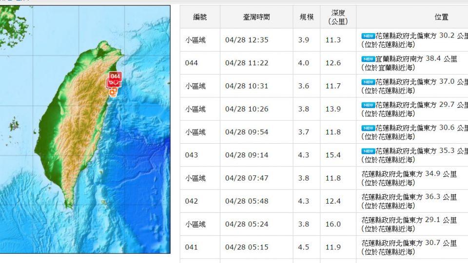 昨夜至今「連31震」 專家:將出現規模5餘震