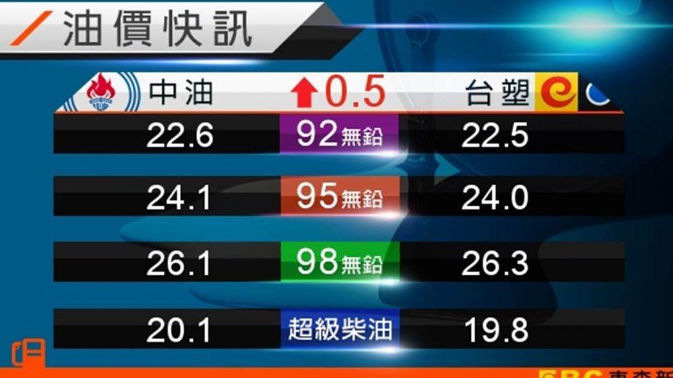 油價近半年新高!中油汽、柴油明各漲0.6、0.5元