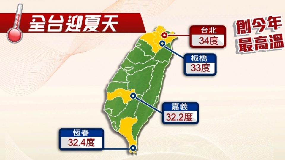 熱爆! 台北氣溫飆34度 創今年來最高溫