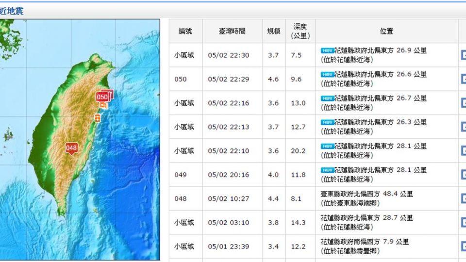 連6震!今晚花蓮最大規模4.6地震
