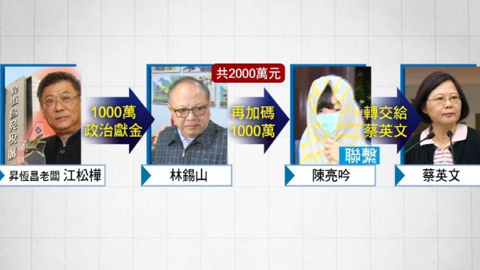 林錫山帳戶暴增2億多 檢調:疑其他企業涉案