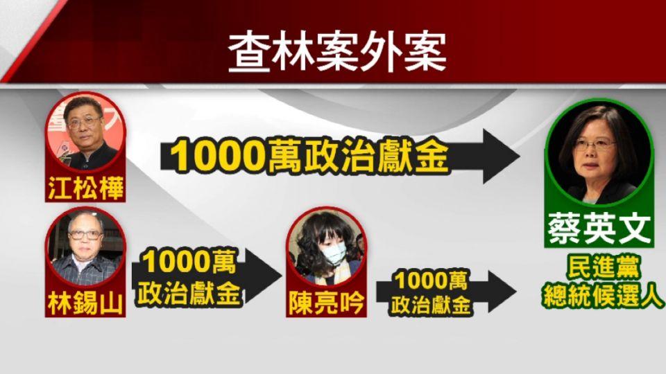 求官?! 林錫山原擬捐1千萬給蔡英文遭拒絕