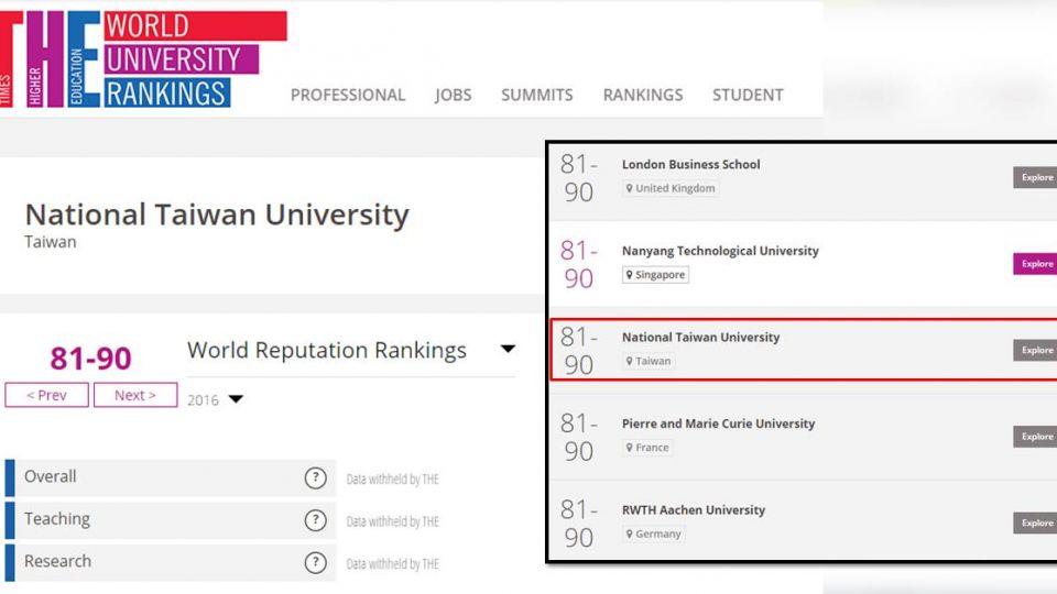 「全球聲譽最佳大學」 台大排名連續3年下滑
