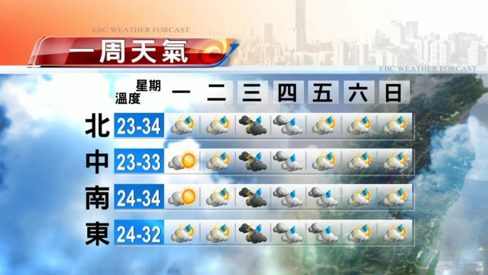 【2016/05/09】晴朗悶熱到明天 周三降雨多 氣溫略降
