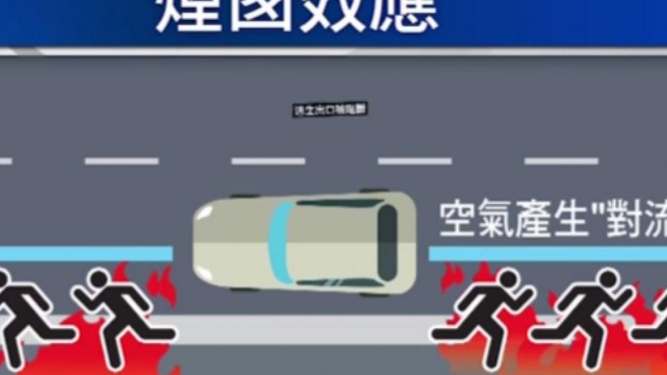 隧道內火燒車難救  「煙囪效應」高溫破千度