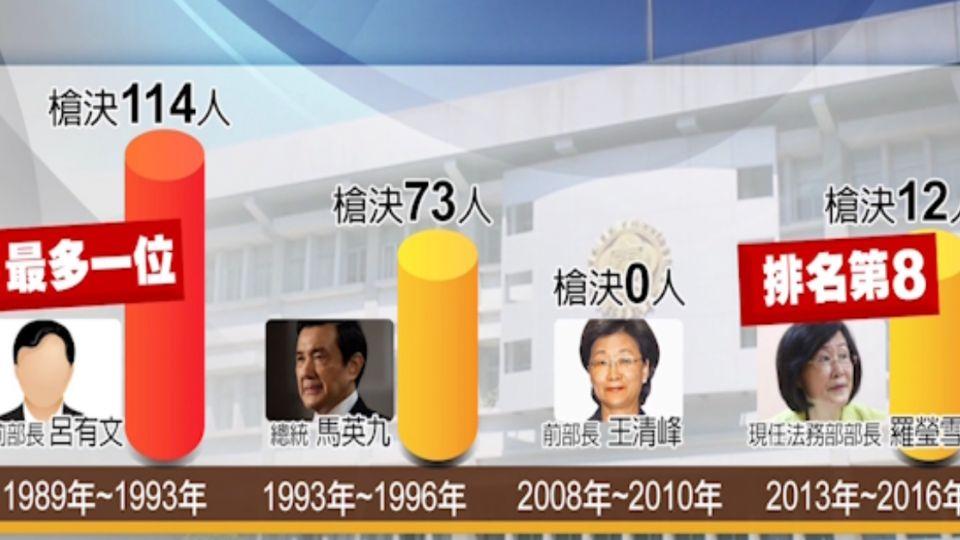 最多!前法務部部長呂有文 槍決114位死囚