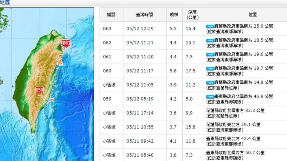 又搖!22分鐘連5起地震 12:29宜蘭規模5.5